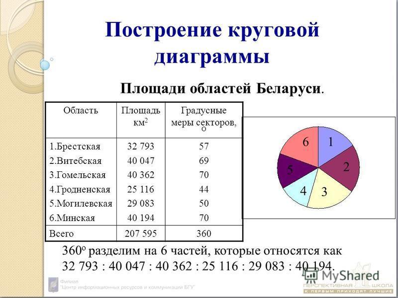 Построение круговой диаграммы Площади областей Беларуси. 360 о разделим на 6 частей, которые относятся как 32 793 : 40 047 : 40 362 : 25 116 : 29 083 : 40 194. Область Площадь км 2 Градусные меры секторов, О 1. Брестская 2. Витебская 3. Гомельская 4.