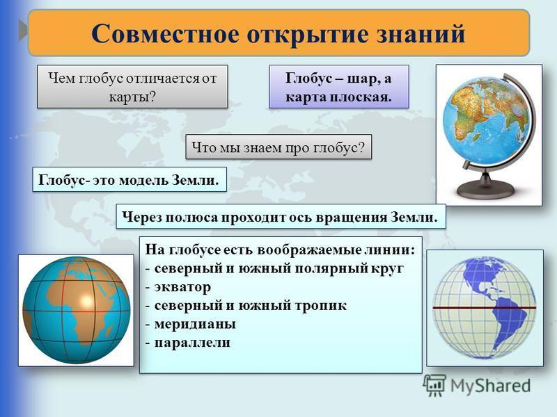 Совместное открытие знаний Чем глобус отличается от карты? Глобус – шар, а карта плоская. Глобус – шар, а карта плоская. Что мы знаем про глобус? Что мы знаем про глобус? Глобус- это модель Земли. Через полюса проходит ось вращения Земли. На глобусе