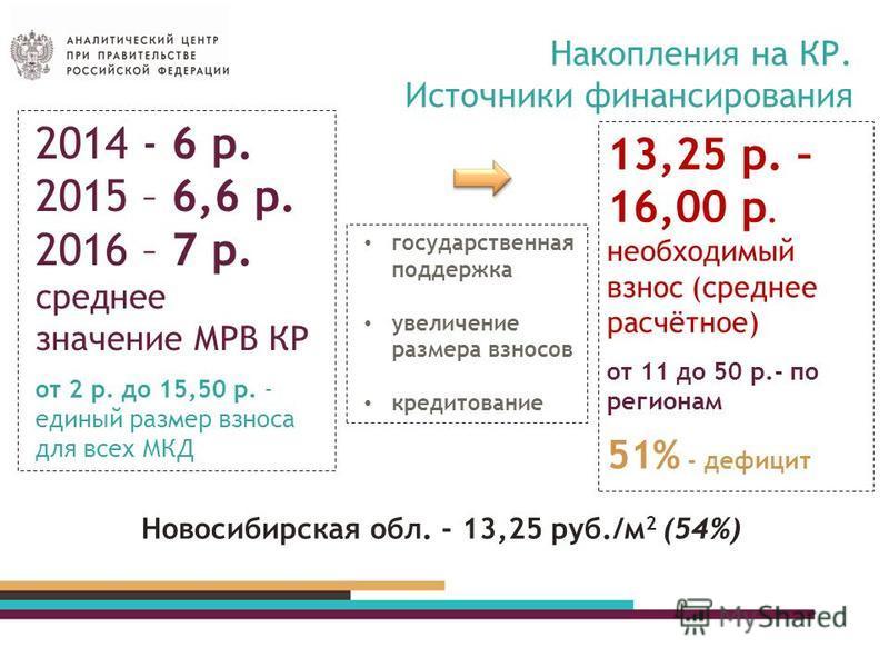 Накопления на КР. Источники финансирования 2014 - 6 р. 2015 – 6,6 р. 2016 – 7 р. среднее значение МРВ КР от 2 р. до 15,50 р. - единый размер взноса для всех МКД 13,25 р. – 16,00 р. необходимый взнос (среднее расчётное) от 11 до 50 р.- по регионам 51%