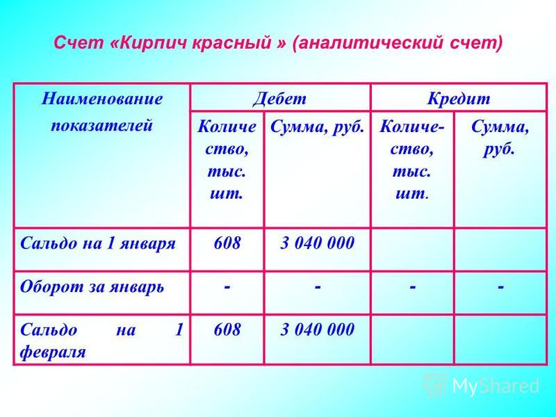 Счет «Кирпич красный » (аналитический счет) Наименование показателей Дебет Кредит Количе ство, тыс. шт. Сумма, руб.Количе- ство, тыс. шт. Сумма, руб. Сальдо на 1 января 6083 040 000 Оборот за январь ---- Сальдо на 1 февраля 6083 040 000