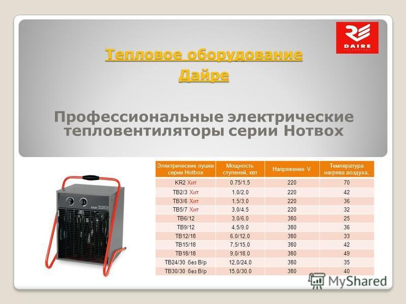 Тепловое оборудование Дайре Профессиональные электрические тепловентиляторы серии Hoтвox Электрические пушки серии Hotbox Мощность ступеней, квт Напряжение V Температура нагрева воздуха, KR2 Хит 0.75/1,522070 ТВ2/3 Хит 1,0/2,022042 TB3/6 Хит 1,5/3,02
