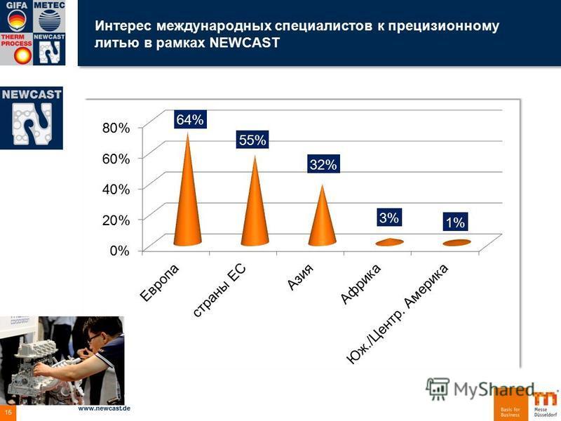 Интерес международных специалистов к прецизионному литью в рамках NEWCAST 04.12.2015 www.newcast.de 15