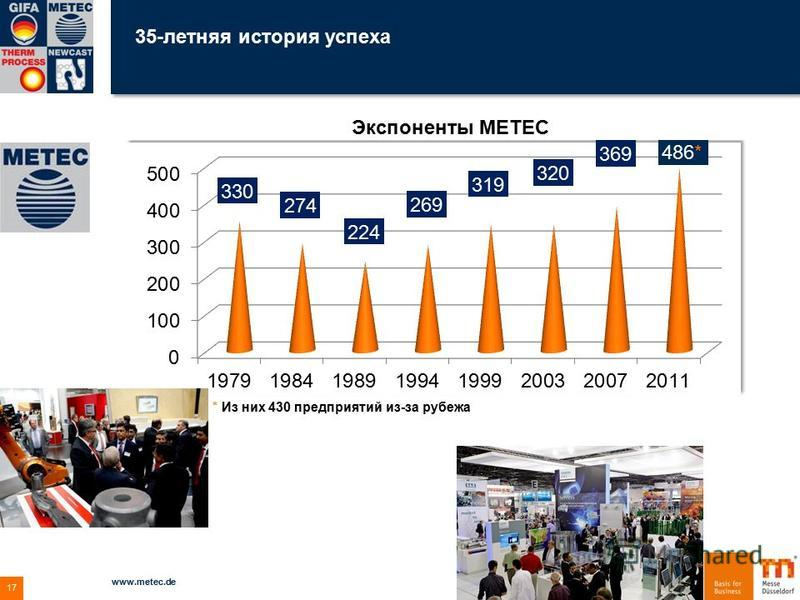 35-летняя история успеха 04.12.2015 www.metec.de 17 Экспоненты METEC