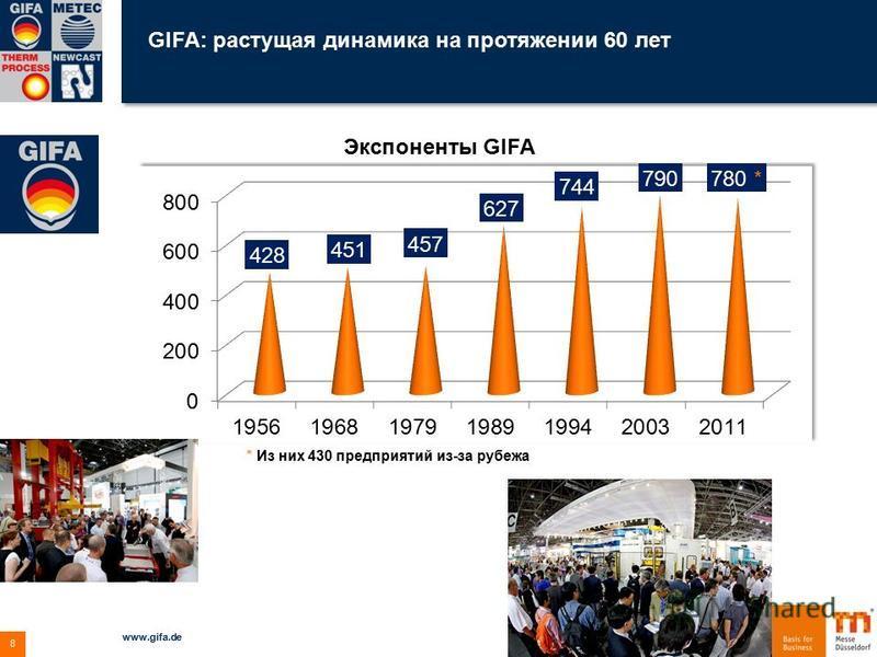 GIFA: растущая динамика на протяжении 60 лет 04.12.2015 www.gifa.de 8 Экспоненты GIFA