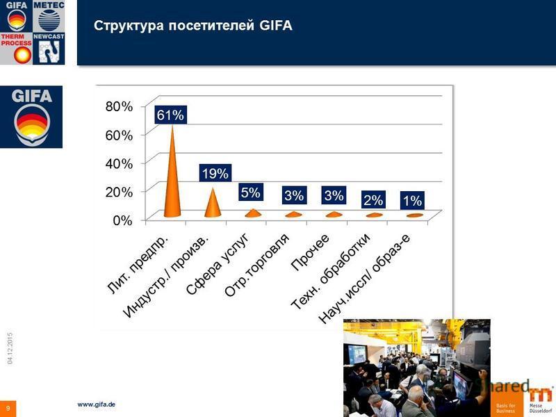 Структура посетителей GIFA 04.12.2015 www.gifa.de 9
