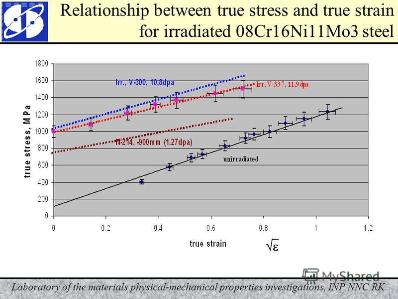 Laboratory of the materials physical-mechanical properties investigations, INP NNC RK Relationship between true stress and true strain for irradiated 08Cr16Ni11Mo3 steel