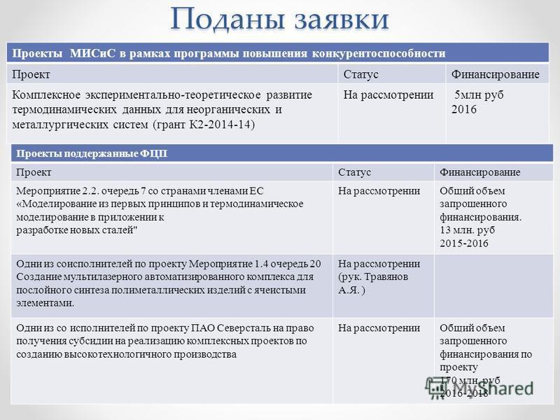 Поданы заявки Проекты МИСиС в рамках программы повышения конкурентоспособности Проект СтатусФинансирование Комплексное экспериментально-теоретическое развитие термодинамических данных для неорганических и металлургических систем (грант К2-2014-14) На