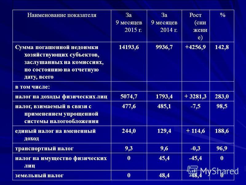 Наименование показателя За 9 месяцев 2015 г. За 9 месяцев 2014 г. Рост (снижение) % Сумма погашенной недоимки хозяйствующих субъектов, заслушанных на комиссиях, по состоянию на отчетную дату, всего 14193,69936,7+4256,9142,8 в том числе: налог на дохо