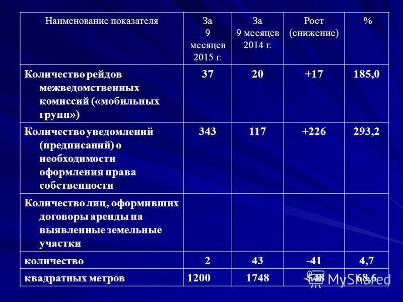 Наименование показателя За 9 месяцев 2015 г. За 9 месяцев 2014 г. Рост (снижение) % Количество рейдов межведомственных комиссий («мобильных групп») 3720+17185,0 Количество уведомлений (предписаний) о необходимости оформления права собственности 34311
