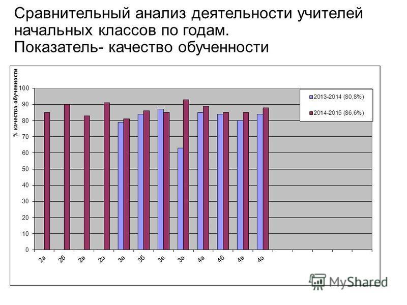 Сравнительный анализ деятельности учителей начальных классов по годам. Показатель- качество обученности