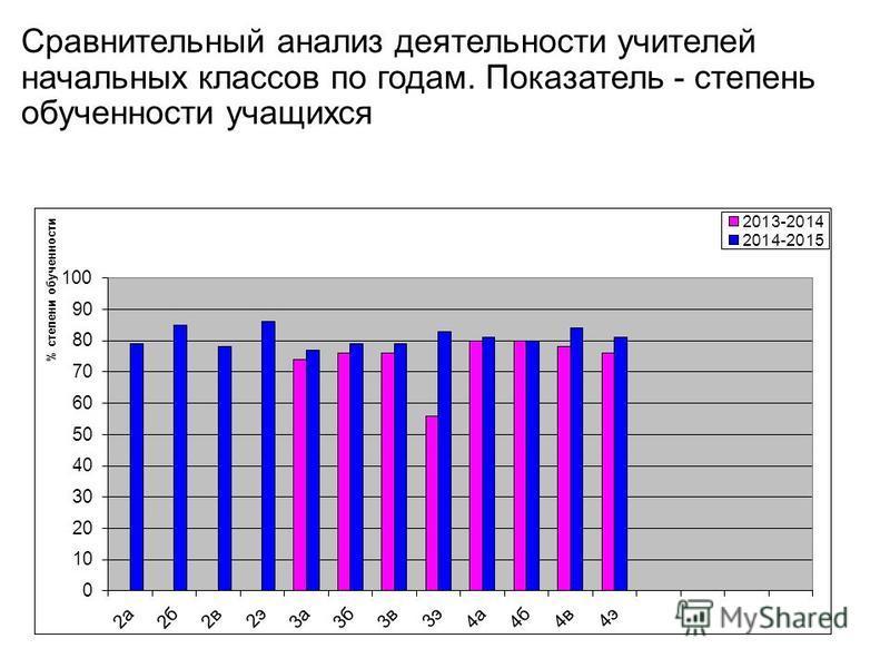 Сравнительный анализ деятельности учителей начальных классов по годам. Показатель - степень обученности учащихся