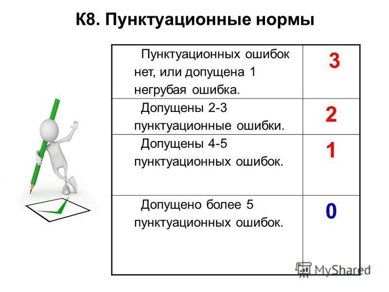 К8. Пунктуационные нормы Пунктуационных ошибок нет, или допущена 1 негрубая ошибка. 3 Допущены 2-3 пунктуационные ошибки. 2 Допущены 4-5 пунктуационных ошибок. 1 Допущено более 5 пунктуационных ошибок. 0