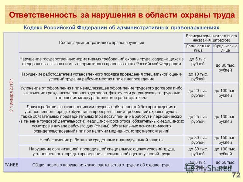 72 Ответственность за нарушения в области охраны труда Кодекс Российской Федерации об административных правонарушениях