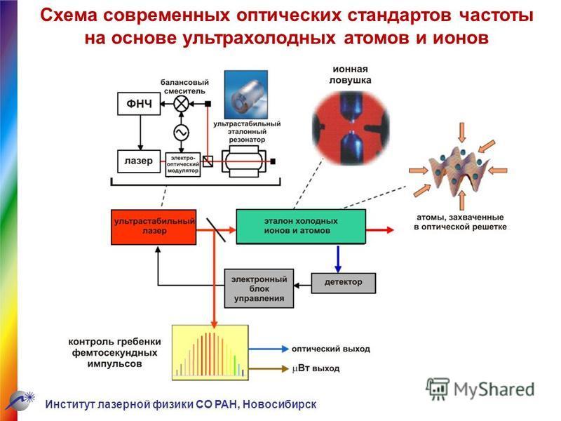 Схема современных оптических стандартов частоты на основе ультрахолодных атомов и ионов Институт лазерной физики СО РАН, Новосибирск