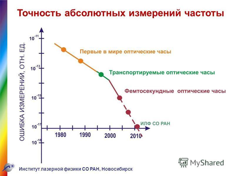 Точность абсолютных измерений частоты Институт лазерной физики СО РАН, Новосибирск