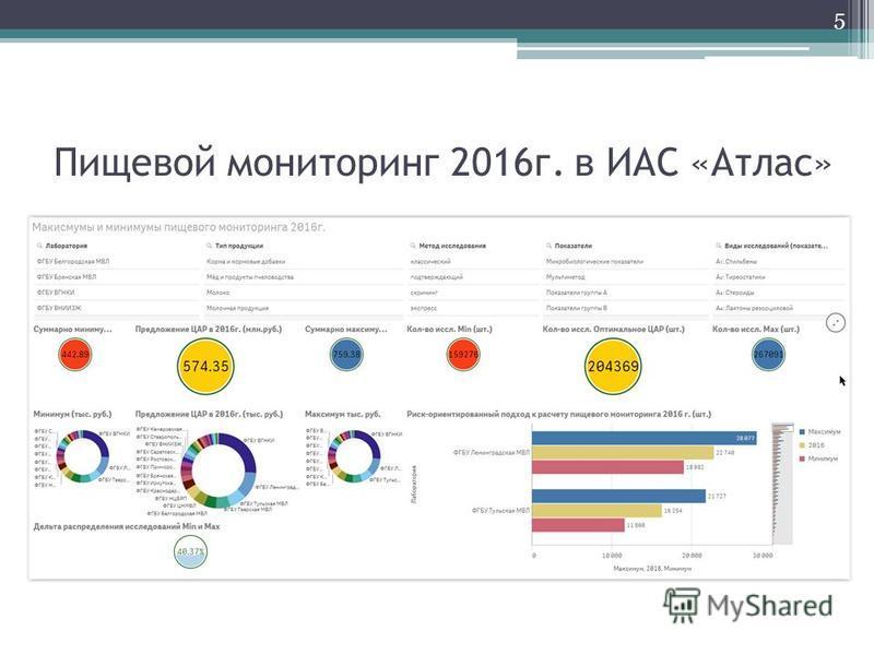 Пищевой мониторинг 2016 г. в ИАС «Атлас» 5