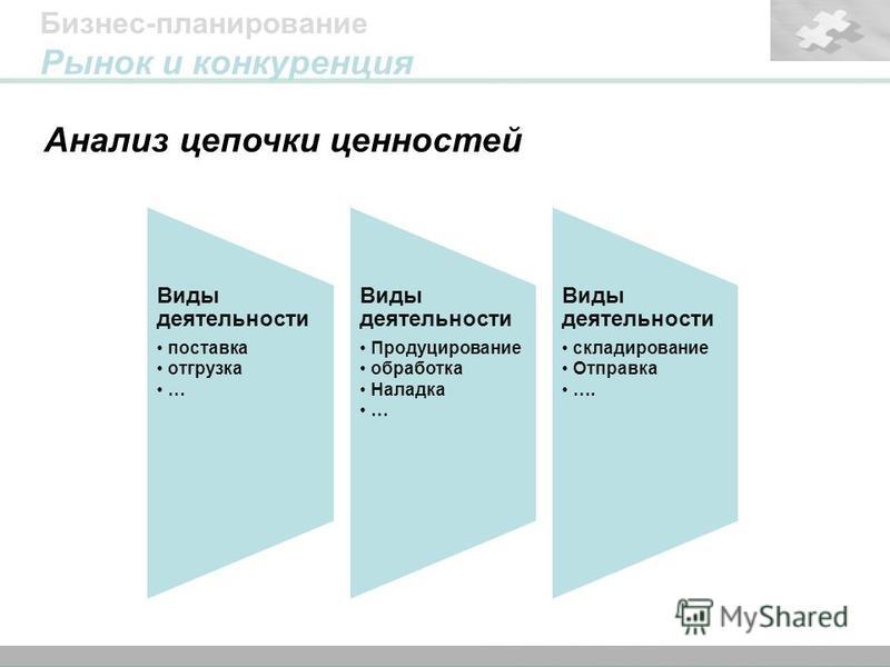 38 Titelmasterformat durch Klicken bearbeiten Formatvorlage des Untertitelmasters durch Klicken bearbeiten Анализ цепочки ценностей Бизнес-планирование Рынок и конкуренция