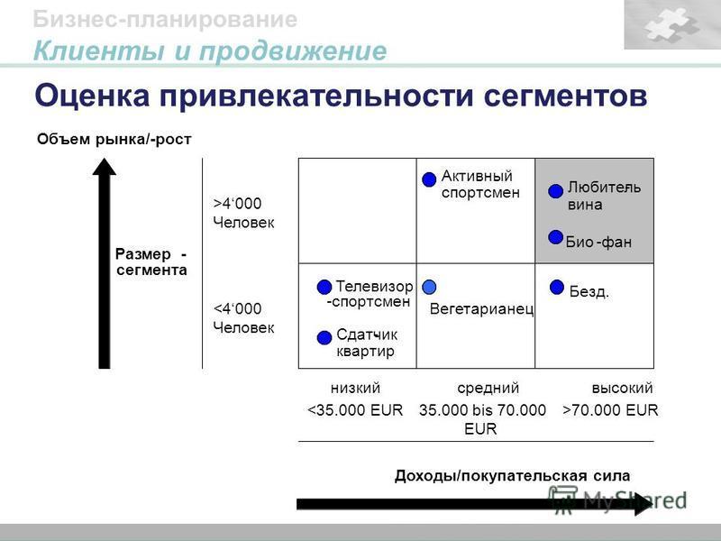 47 Titelmasterformat durch Klicken bearbeiten Formatvorlage des Untertitelmasters durch Klicken bearbeiten Оценка привлекательности сегментов Бизнес-планирование Клиенты и продвижение низкий <35.000 EUR средний 35.000 bis 70.000 EUR высокий >70.000 E