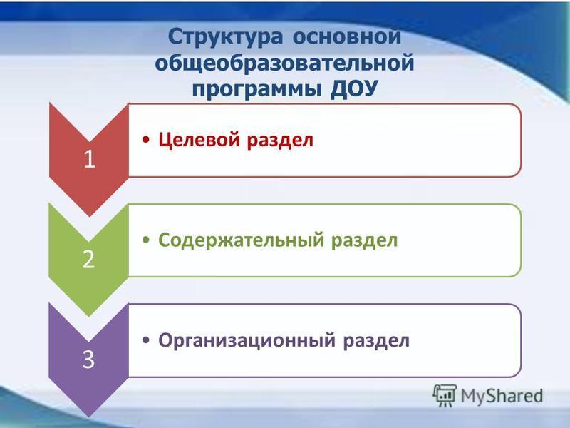 Структура основной общеобразовательной программы ДОУ 1 Целевой раздел 2 Содержательный раздел 3 Организационный раздел