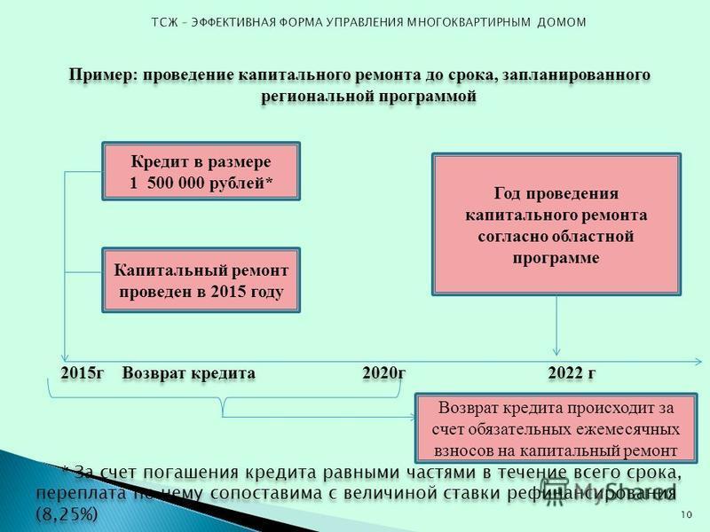 Пример: проведение капитального ремонта до срока, запланированного региональной программой 2015 г Возврат кредита 2020 г 2022 г * За счет погашения кредита равными частями в течение всего срока, переплата по нему сопоставима с величиной ставки рефина