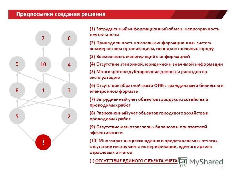 Предпосылки создания решения ! 5 1 9 8 10 7 2 3 4 6 (1) Затрудненный информационный обмен, непрозрачность деятельности (2) Принадлежность ключевых информационных систем коммерческим организациям, неподконтрольных городу (3) Возможность манипуляций с