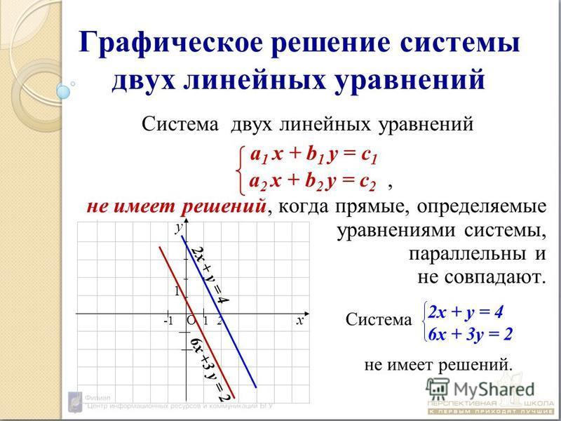 Система двух линейных уравнений а 1 х + b 1 у = с 1 а 2 х + b 2 у = с 2, не имеет решений, когда прямые, определяемые уравнениями системы, параллельны и не совпадают. Система не имеет решений. Графическое решение системы двух линейных уравнений 2 х +