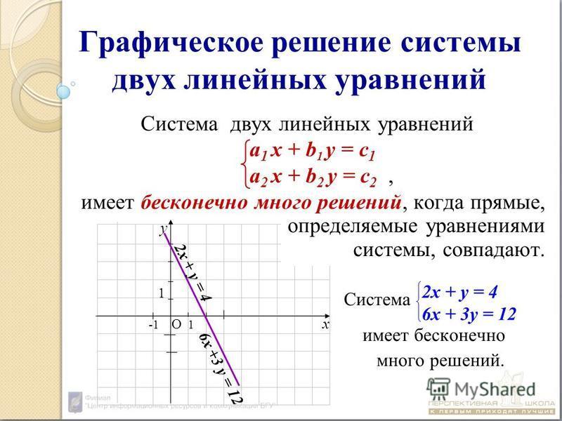 -1 О 1 х у 1 2 х + у = 4 6 х +3 у = 12 Графическое решение системы двух линейных уравнений Система двух линейных уравнений а 1 х + b 1 у = с 1 а 2 х + b 2 у = с 2, имеет бесконечно много решений, когда прямые, определяемые уравнениями системы, совпад
