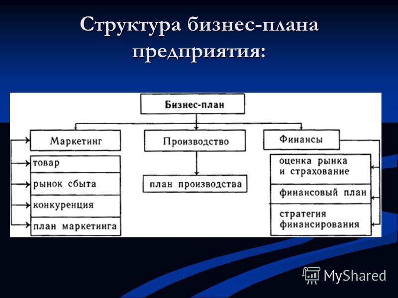 Структура бизнес-плана предприятия: