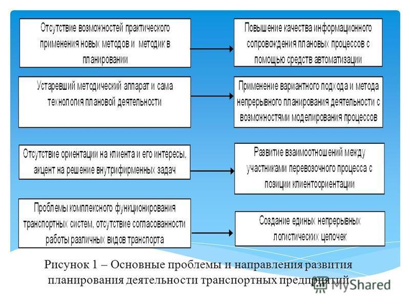 Рисунок 1 – Основные проблемы и направления развития планирования деятельности транспортных предприятий