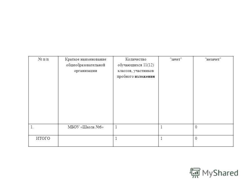 п/п Краткое наименование общеобразовательной организации Количество обучающихся 11(12) классов, участников пробного изложения зачетнезачет 1. МБОУ «Школа 6»110 ИТОГО110