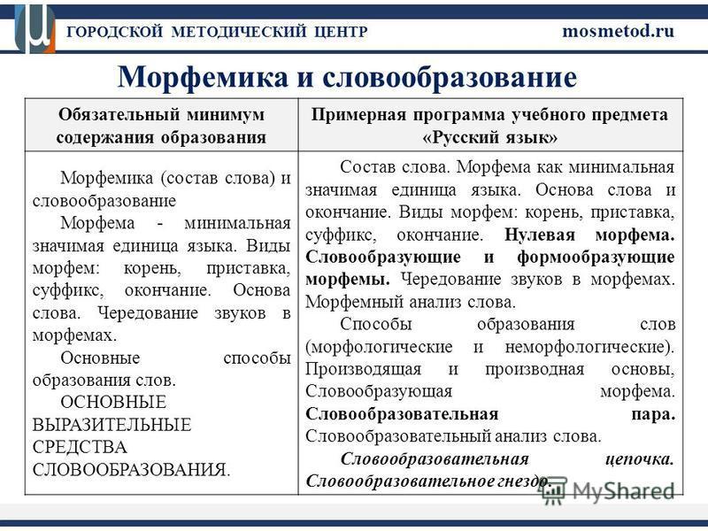 Обязательный минимум содержания образования Примерная программа учебного предмета «Русский язык» Морфемика (состав слова) и словообразование Морфема - минимальная значимая единица языка. Виды морфем: корень, приставка, суффикс, окончание. Основа слов
