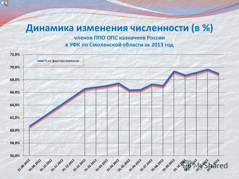 Динамика изменения численности (в %) членов ППО ОПС казначеев России в УФК по Смоленской области за 2013 год