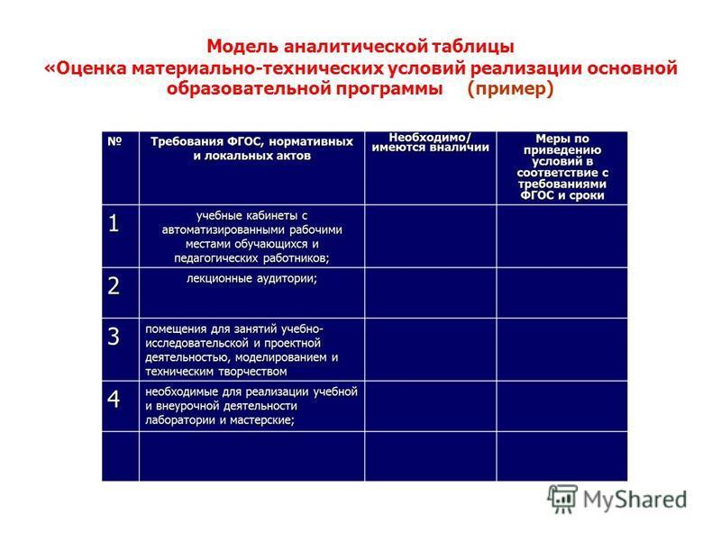 Модель аналитической таблицы «Оценка материально-технических условий реализации основной образовательной программы» (пример)
