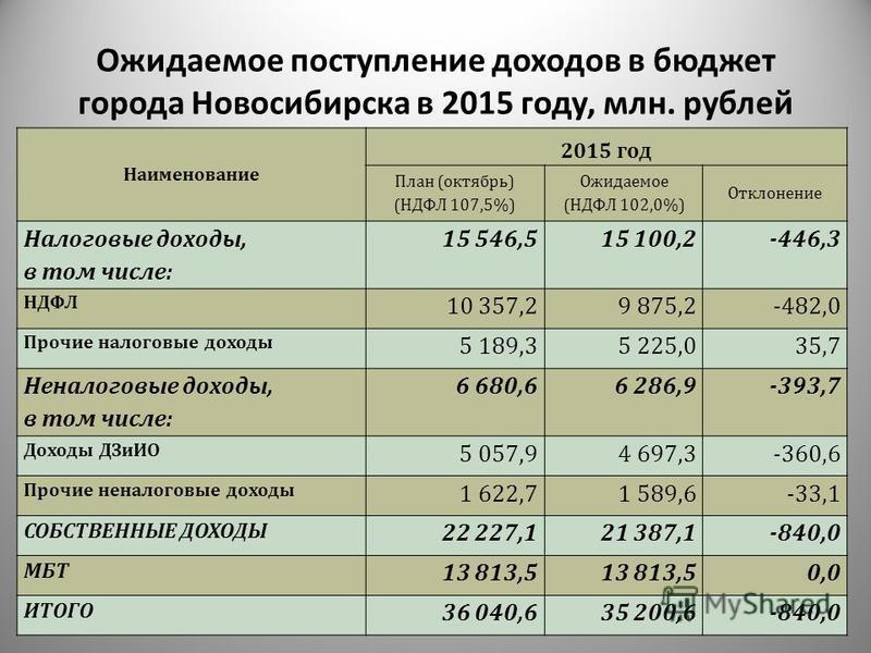 Ожидаемое поступление доходов в бюджет города Новосибирска в 2015 году, млн. рублей Наименование 2015 год План (октябрь) (НДФЛ 107,5%) Ожидаемое (НДФЛ 102,0%) Отклонение Налоговые доходы, в том числе: 15 546,515 100,2-446,3 НДФЛ 10 357,29 875,2-482,0