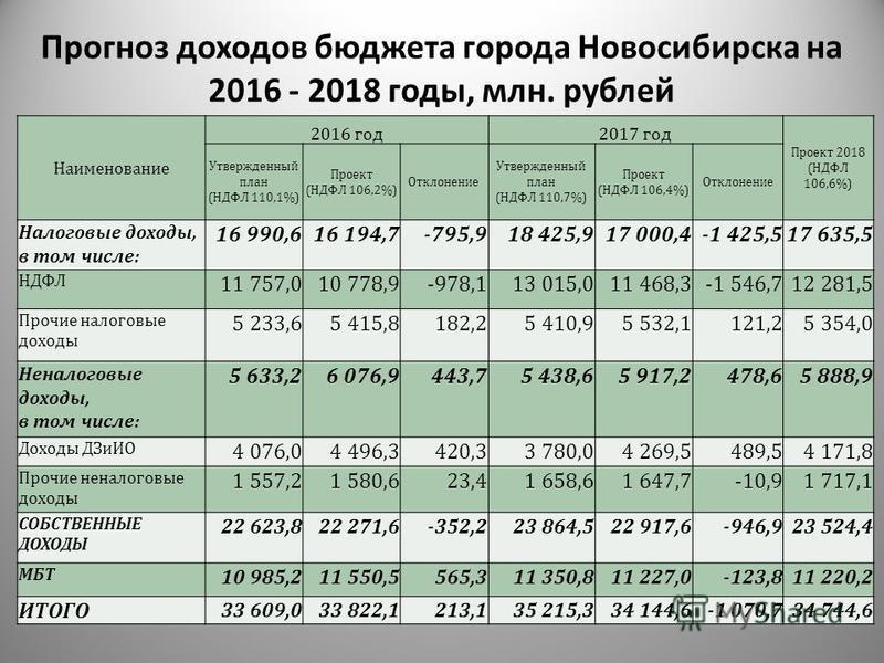 Прогноз доходов бюджета города Новосибирска на 2016 - 2018 годы, млн. рублей Наименование 2016 год 2017 год Проект 2018 (НДФЛ 106,6%) Утвержденный план (НДФЛ 110,1%) Проект (НДФЛ 106,2%) Отклонение Утвержденный план (НДФЛ 110,7%) Проект (НДФЛ 106,4%)