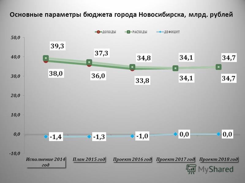 Основные параметры бюджета города Новосибирска, млрд. рублей