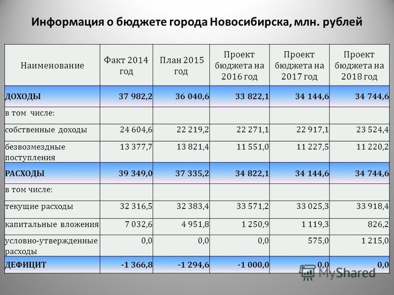 Информация о бюджете города Новосибирска, млн. рублей Наименование Факт 2014 год План 2015 год Проект бюджета на 2016 год Проект бюджета на 2017 год Проект бюджета на 2018 год ДОХОДЫ37 982,236 040,633 822,134 144,634 744,6 в том числе: собственные до