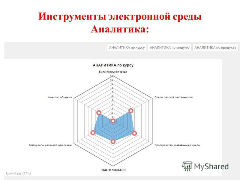 Инструменты электронной среды Аналитика: