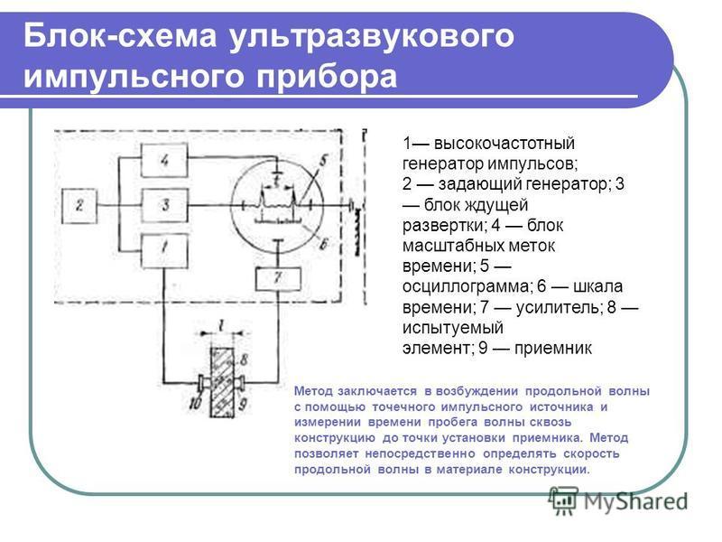Блок-схема ультразвукового импульсного прибора 1 высокочастотный генератор импульсов; 2 задающий генератор; 3 блок ждущей развертки; 4 блок масштабных меток времени; 5 осциллограмма; 6 шкала времени; 7 усилитель; 8 испытуемый элемент; 9 приемник Мето