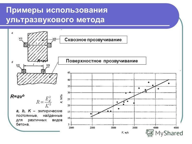 Примеры использования ультразвукового метода Сквозное прозвучивание Поверхностное прозвучивание R=av b a, b, K – эмпирические постоянные, найденные для различных видов бетона. R=av b