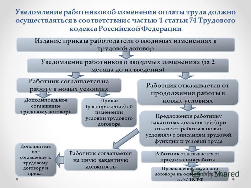 Уведомление работников об изменении оплаты труда должно осуществляться в соответствии с частью 1 статьи 74 Трудового кодекса Российской Федерации Издание приказа работодателя о вводимых изменениях в трудовой договор Уведомление работников о вводимых