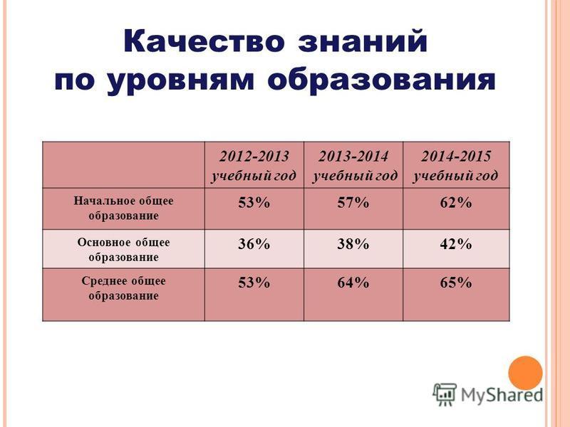 2012-2013 учебный год 2013-2014 учебный год 2014-2015 учебный год Начальное общее образование 53%57%62% Основное общее образование 36%38%42% Среднее общее образование 53%64%65% Качество знаний по уровням образования