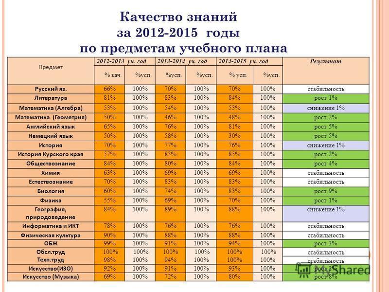 Качество знаний за 2012-2015 годы по предметам учебного плана Предмет 2012-2013 уч. год 2013-2014 уч. год 2014-2015 уч. год Результат % кач.%усп. Русский яз. 66%100%70%100%70%100%стабильность Литература 81%100%83%100%84%100%рост 1% Математика (Алгебр