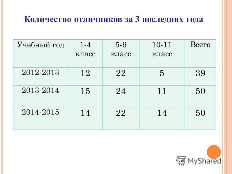 Учебный год 1-4 класс 5-9 класс 10-11 класс Всего 2012-2013 1222539 2013-2014 15241150 2014-2015 14221450 Количество отличников за 3 последних года