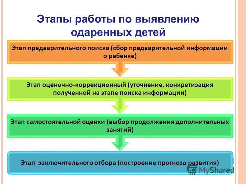 Этапы работы по выявлению одаренных детей Этап заключительного отбора (построение прогноза развития) Этап самостоятельной оценки (выбор продолжения дополнительных занятий) Этап оценочно-коррекционный (уточнение, конкретизация полученной на этапе поис