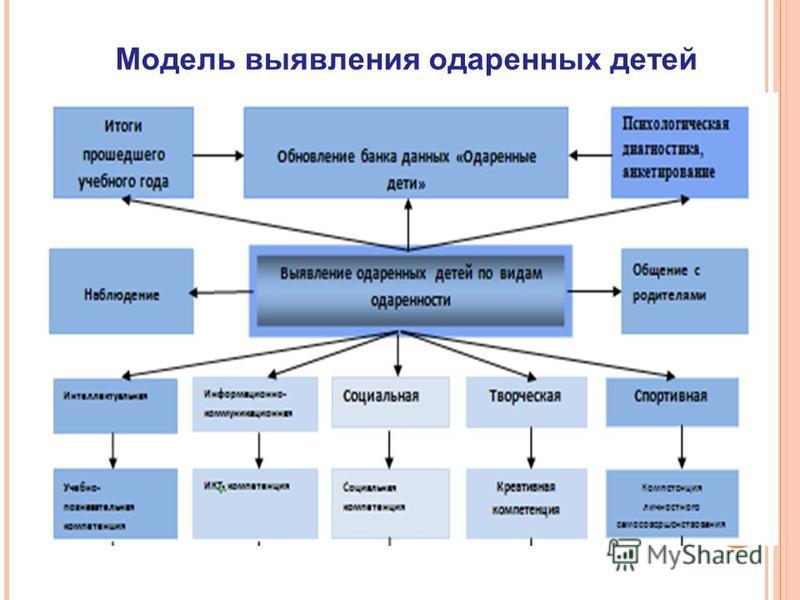 Модель выявления одаренных детей