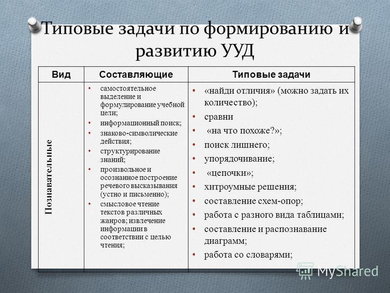 Типовые задачи по формированию и развитию УУД Вид Составляющие Типовые задачи Познавательные самостоятельное выделение и формулирование учебной цели; информационный поиск; знаково-символические действия; структурирование знаний; произвольное и осозна