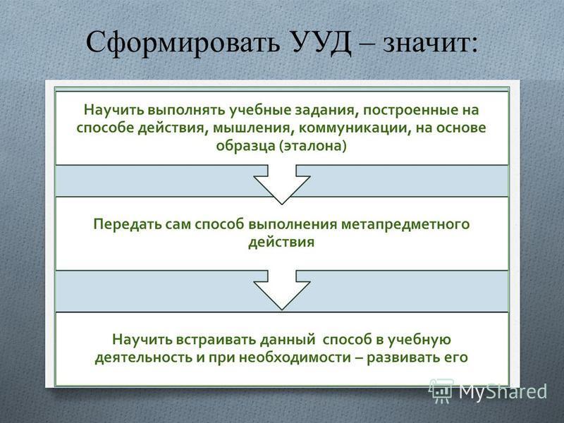NI DUNG Сформировать УУД – значит: