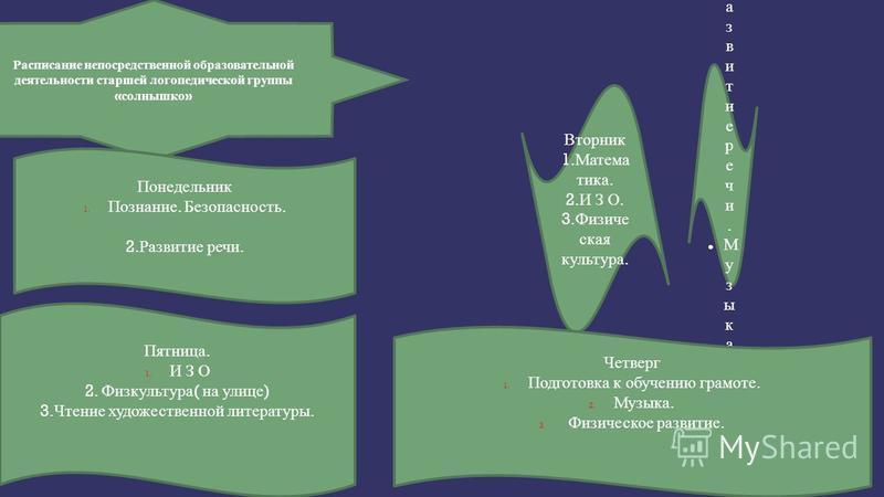 Вторник 1. Матема тика. 2. И З О. 3. Физиче ская культура. С р е д а. Р а з в и т и е р е ч и. М у з ы к а. И З О. Четверг 1. Подготовка к обучению грамоте. 2. Музыка. 3. Физическое развитие. Расписание непосредственной образовательной деятельности с