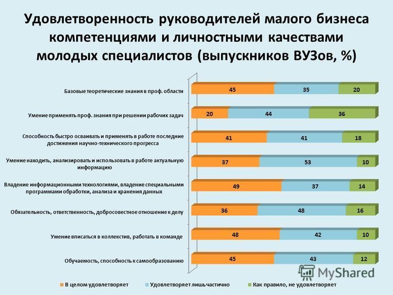 Удовлетворенность руководителей малого бизнеса компетенциями и личностными качествами молодых специалистов (выпускников ВУЗов, %)